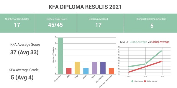 DP Results 2021 (1) (2)